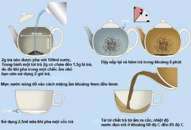 lượng trà và nước cần cân bằng với dung tích ấm pha trà